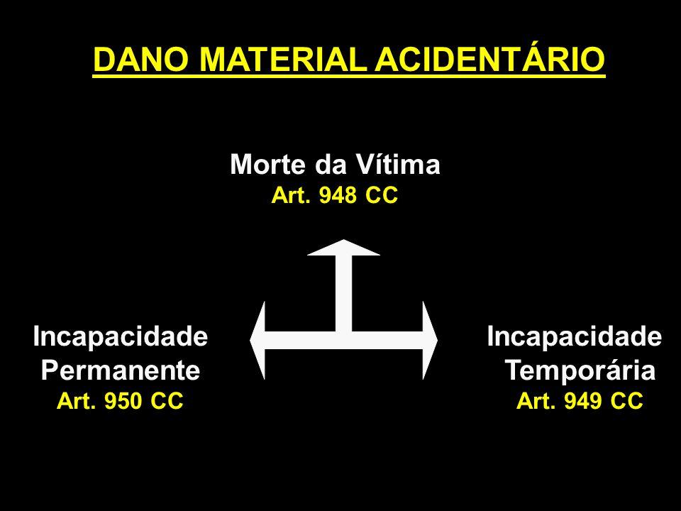 DANO MATERIAL ACIDENTÁRIO Morte da Vítima Art. 948 CC Incapacidade Permanente Art. 950 CC Incapacidade Temporária Art. 949 CC