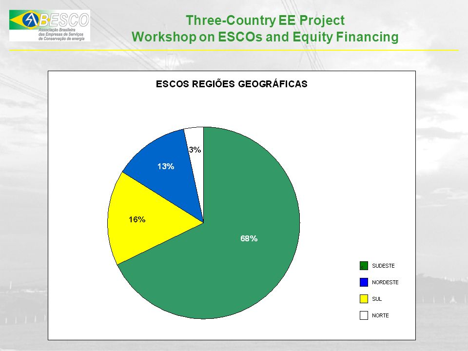 Three-Country EE Project Workshop on ESCOs and Equity Financing