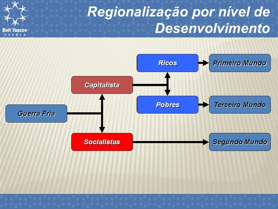 Regionalização por nível de Desenvolvimento Pós Guerra Fria – Década de 1990 Hegemonia do mundo capitalista SubdesenvolvidosDesenvolvidosEmergentes Nova regionalização do espaço mundial Regionalização pelo Nível de Desenvolvimento