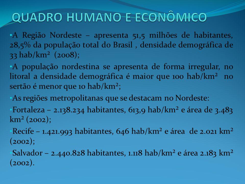 A Região Nordeste – apresenta 51,5 milhões de habitantes, 28,5% da população total do Brasil, densidade demográfica de 33 hab/km² (2008); A população