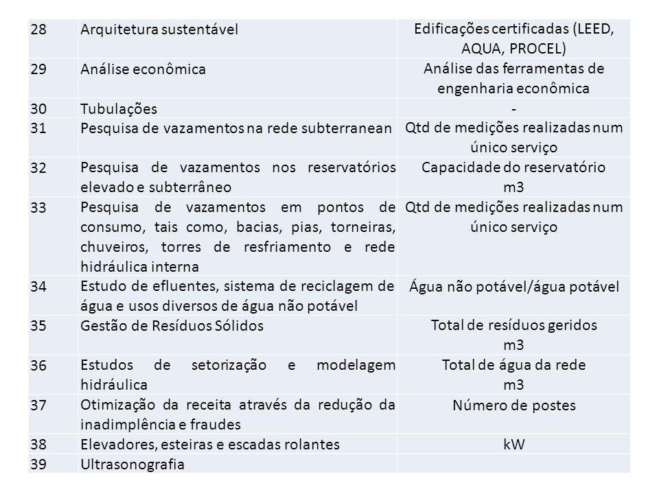 28Arquitetura sustentávelEdificações certificadas (LEED, AQUA, PROCEL) 29Análise econômicaAnálise das ferramentas de engenharia econômica 30Tubulações