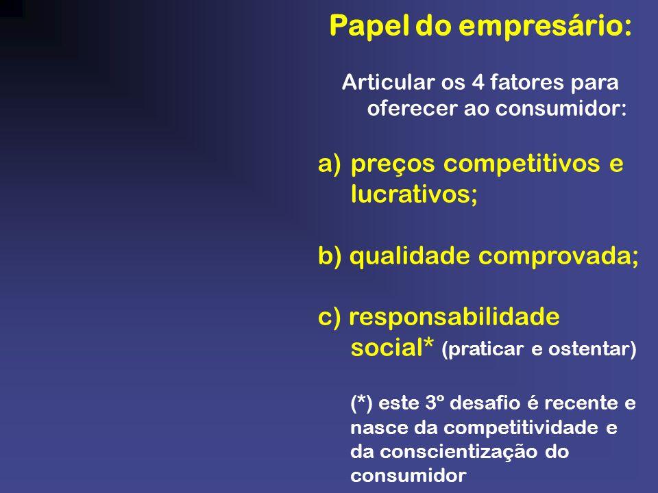 Papel do empresário: Articular os 4 fatores para oferecer ao consumidor: a)preços competitivos e lucrativos; b) qualidade comprovada; c) responsabilid
