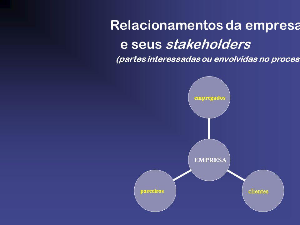 EMPRESA empregadosclientesparceiros Relacionamentos da empresa e seus stakeholders (partes interessadas ou envolvidas no processo)