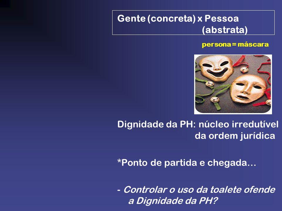Gente (concreta) x Pessoa (abstrata) persona = máscara Dignidade da PH: núcleo irredutível da ordem jurídica *Ponto de partida e chegada… - Controlar