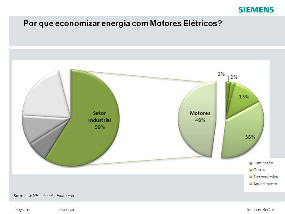 May/2011Slide 14/9 Industry Sector Source: MME – Aneel - Eletrobrás Por que economizar energia com Motores Elétricos?
