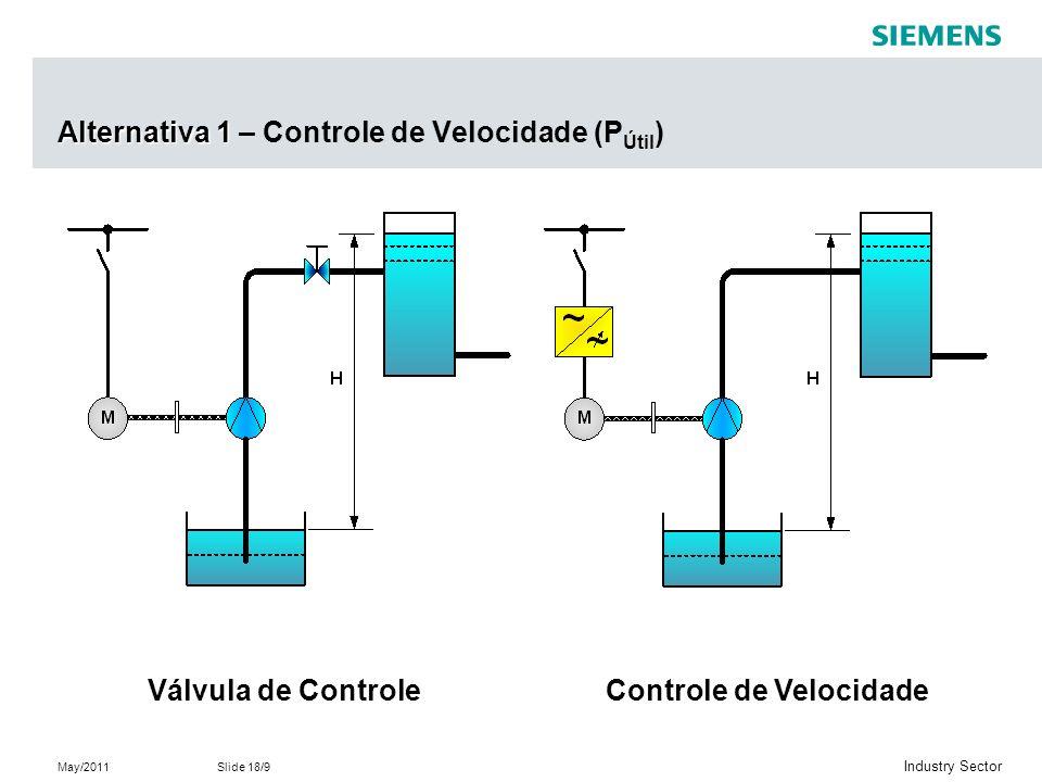 May/2011Slide 18/9 Industry Sector Alternativa 1 Alternativa 1 – Controle de Velocidade (P Útil ) Válvula de ControleControle de Velocidade