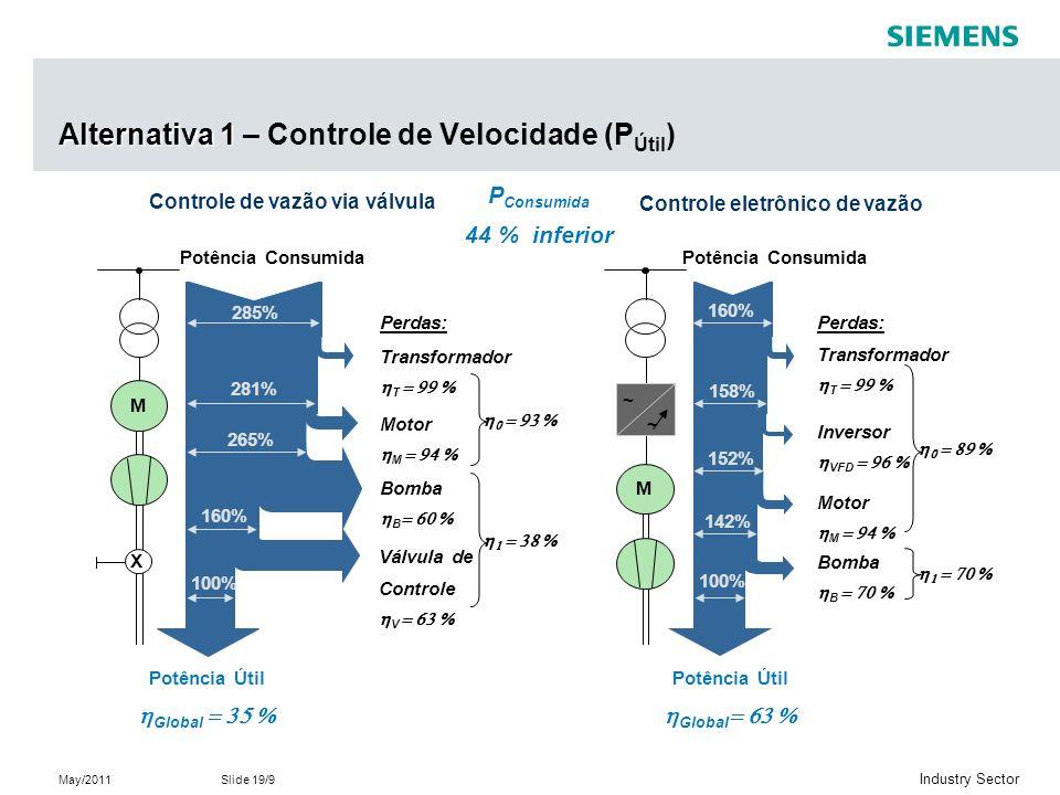 May/2011Slide 19/9 Industry Sector Controle eletrônico de vazão Potência Consumida M ~ ~ Transformador T Inversor VFD Bomba B Perdas: Motor M Potência Consumida Transformador T Motor M Bomba B Válvula de Controle V Perdas: X M 100% 160% 281% 285% 265% 100% 158% 160% 152% 142% Controle de vazão via válvula Potência Útil Global Potência Útil Global P Consumida 44 % inferior Alternativa 1 Alternativa 1 – Controle de Velocidade (P Útil )