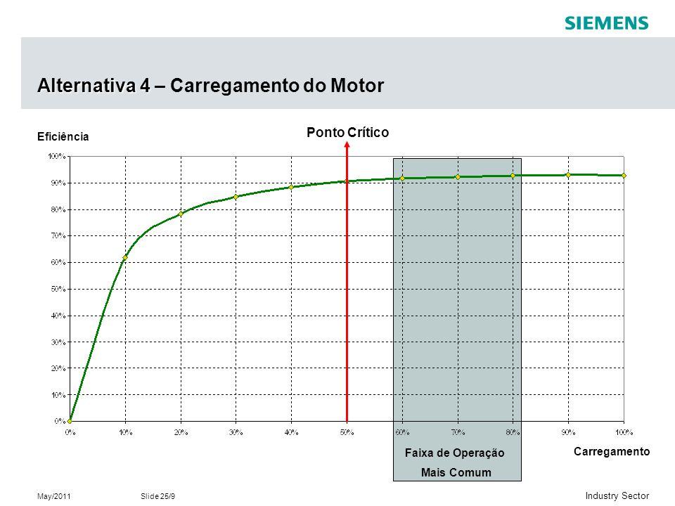 May/2011Slide 25/9 Industry Sector Alternativa 4 Alternativa 4 – Carregamento do Motor Faixa de Operação Mais Comum Eficiência Carregamento Ponto Crítico