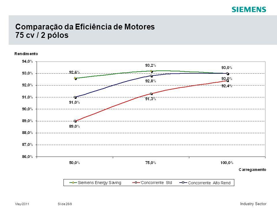 May/2011Slide 26/9 Industry Sector Comparação da Eficiência de Motores 75 cv / 2 pólos Concorrente Std Concorrente Alto Rend