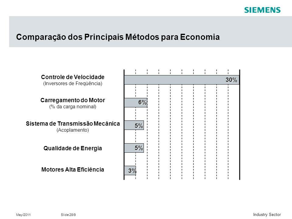 May/2011Slide 28/9 Industry Sector Comparação dos Principais Métodos para Economia Controle de Velocidade (Inversores de Freqüência) Carregamento do Motor (% da carga nominal) Sistema de Transmissão Mecânica (Acoplamento) Qualidade de Energia Motores Alta Eficiência 6% 30% 5% 5% 3%