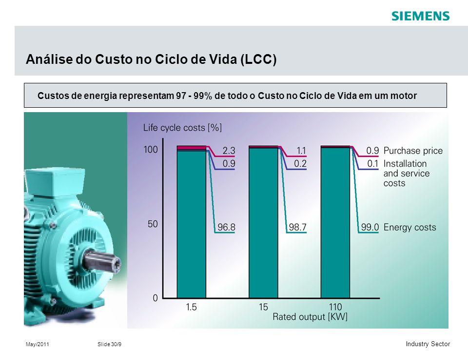 May/2011Slide 30/9 Industry Sector Análise do Custo no Ciclo de Vida (LCC) Custos de energia representam 97 - 99% de todo o Custo no Ciclo de Vida em um motor