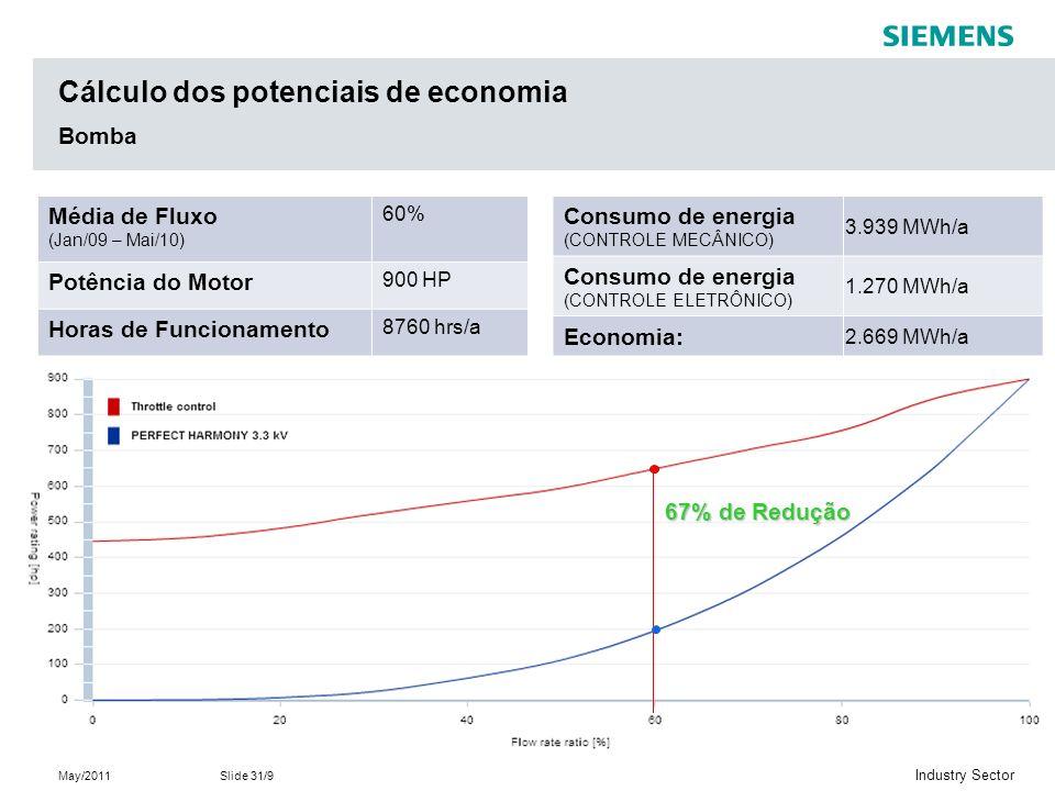 May/2011Slide 31/9 Industry Sector Cálculo dos potenciais de economia Bomba Média de Fluxo (Jan/09 – Mai/10) 60% Potência do Motor 900 HP Horas de Funcionamento 8760 hrs/a Consumo de energia (CONTROLE MECÂNICO) 3.939 MWh/a Consumo de energia (CONTROLE ELETRÔNICO) 1.270 MWh/a Economia: 2.669 MWh/a 67% de Redução