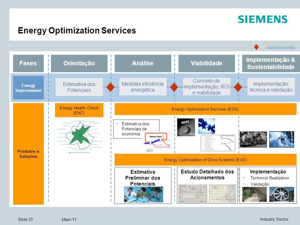 Slide 33 Maio-11 Industry Sector Energy Optimization Services AnáliseViabilidade Implementação & Sustentabilidade Estimativa dos Potenciais Orientação Medidas eficiência energética Fases Implementação técnica e validação Conceito de implementação, ROI e viabilidade Energy Optimization Services (EOS) Energy Health Check (EHC) …Alinhamento Energy Optimization of Drive Systems (EoD) Estimativa Preliminar dos Potenciais Estudo Detalhado dos Acionamentos Implementação Technical Realization Validação Estimativa dos Potenciais de economia Estimativa dos Potenciais de economia Produtos e Soluções Energy Improvement