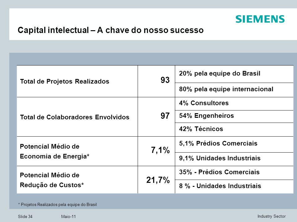 Slide 34 Maio-11 Industry Sector Capital intelectual – A chave do nosso sucesso Total de Projetos Realizados 93 20% pela equipe do Brasil 80% pela equipe internacional Total de Colaboradores Envolvidos 97 4% Consultores 54% Engenheiros 42% Técnicos Potencial Médio de Economia de Energia* 7,1% 5,1% Prédios Comerciais 9,1% Unidades Industriais Potencial Médio de Redução de Custos* 21,7% 35% - Prédios Comerciais 8 % - Unidades Industriais * Projetos Realizados pela equipe do Brasil