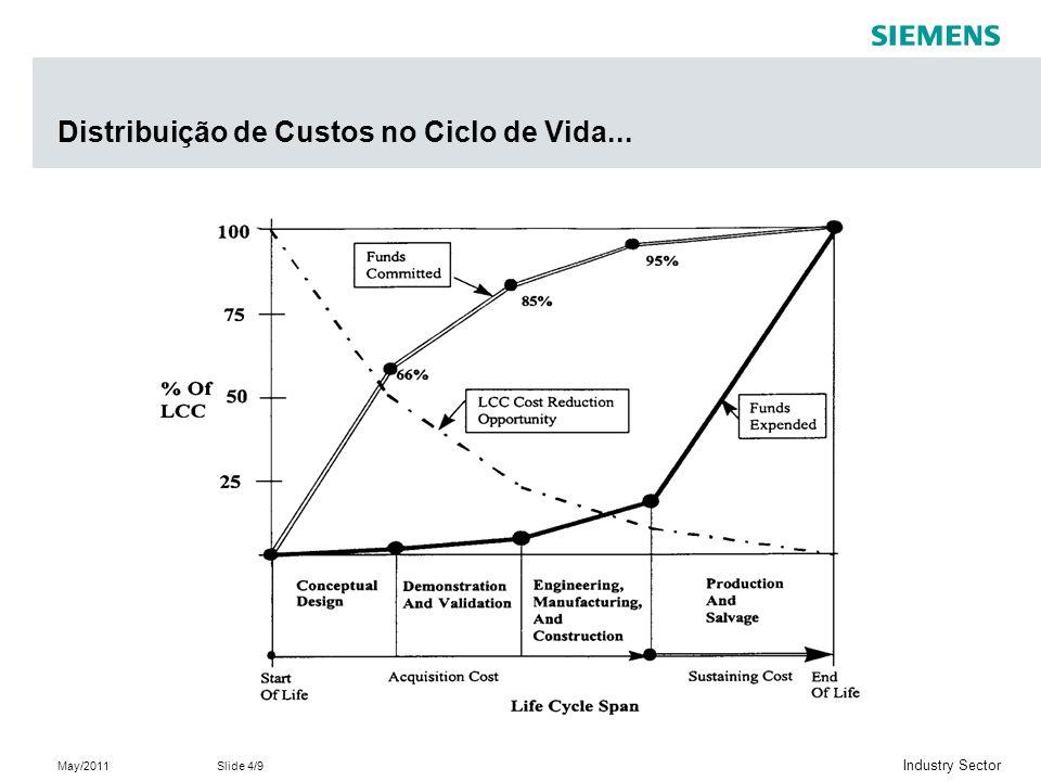May/2011Slide 5/9 Industry Sector Distribuição de Custos no Ciclo de Vida...