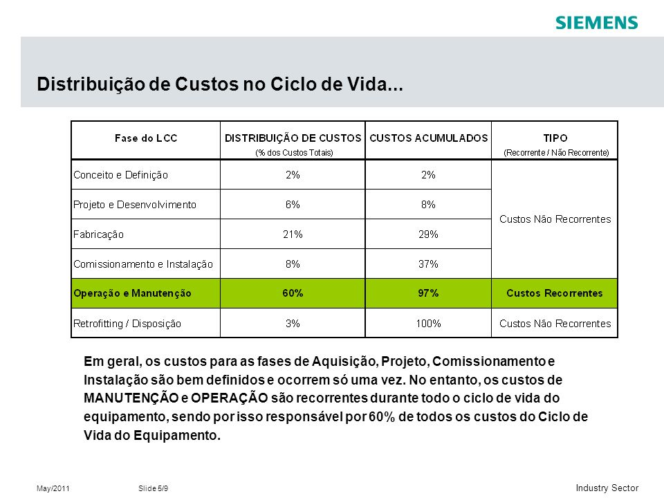May/2011Slide 6/9 Industry Sector Produtos Siemens para eficiência energética