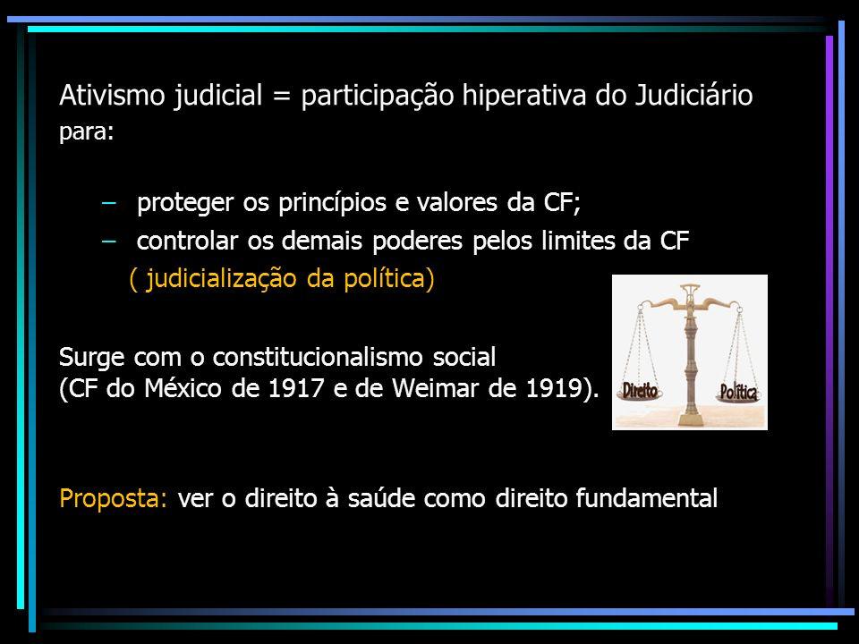 Ativismo judicial = participação hiperativa do Judiciário para: – proteger os princípios e valores da CF; – controlar os demais poderes pelos limites da CF ( judicialização da política) Surge com o constitucionalismo social (CF do México de 1917 e de Weimar de 1919).