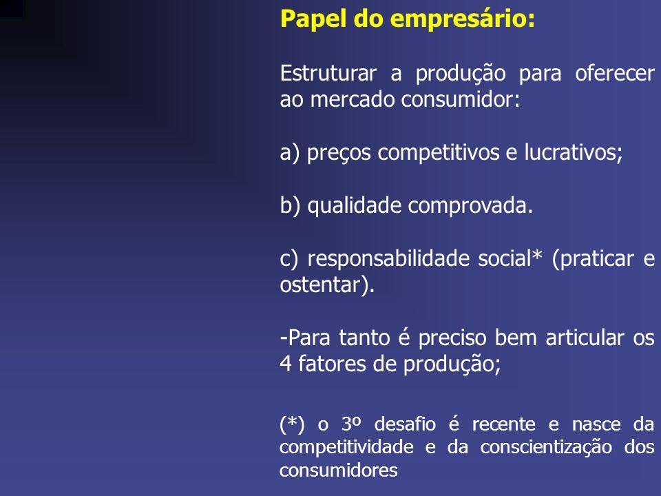 Papel do empresário: Estruturar a produção para oferecer ao mercado consumidor: a) preços competitivos e lucrativos; b) qualidade comprovada. c) respo