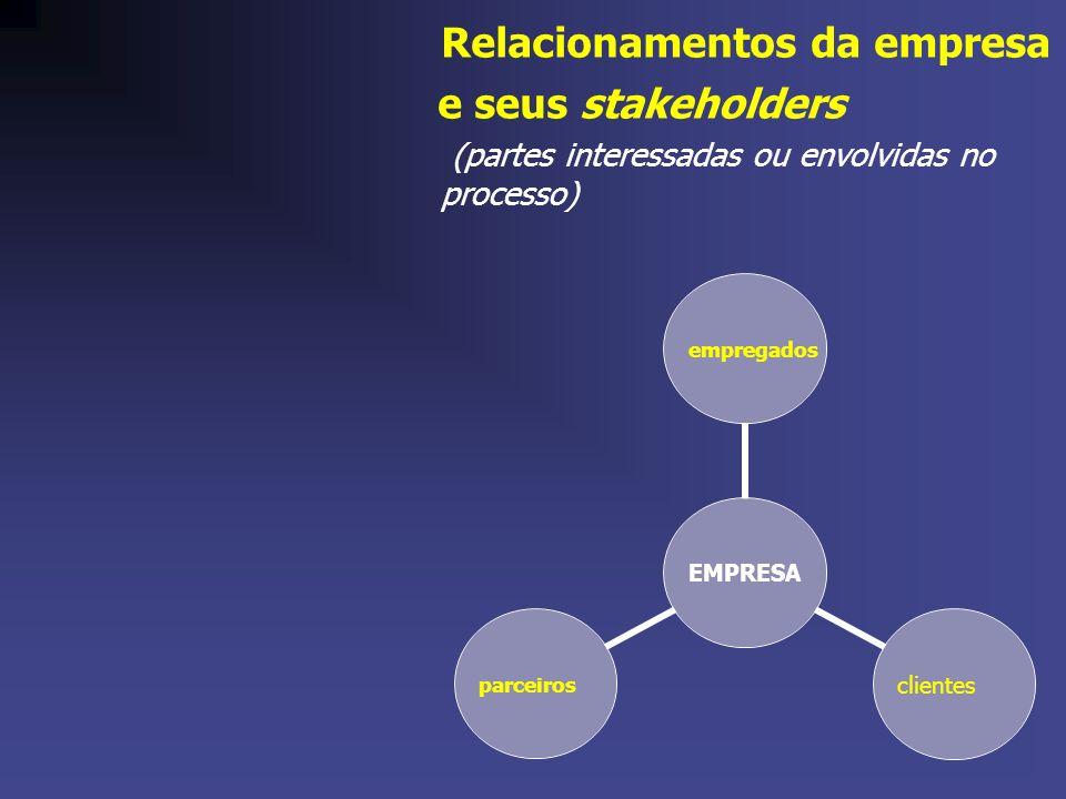 EMPRESA empregados clientesparceiros Relacionamentos da empresa e seus stakeholders (partes interessadas ou envolvidas no processo)