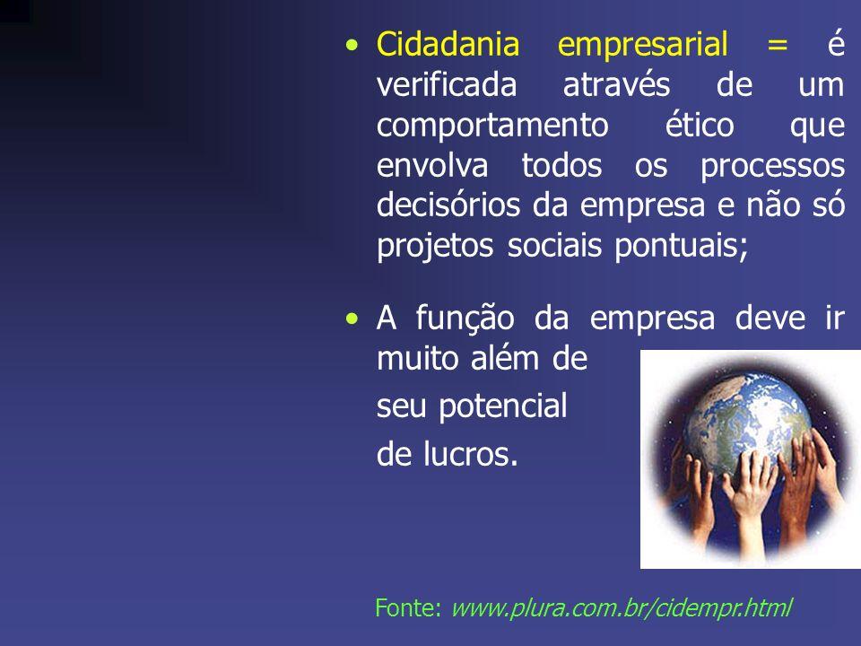 Cidadania empresarial = é verificada através de um comportamento ético que envolva todos os processos decisórios da empresa e não só projetos sociais pontuais; A função da empresa deve ir muito além de seu potencial de lucros.