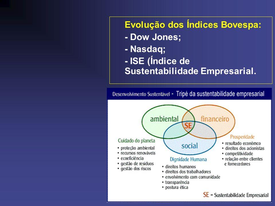 Evolução dos Índices Bovespa: - Dow Jones; - Nasdaq; - ISE (Índice de Sustentabilidade Empresarial.