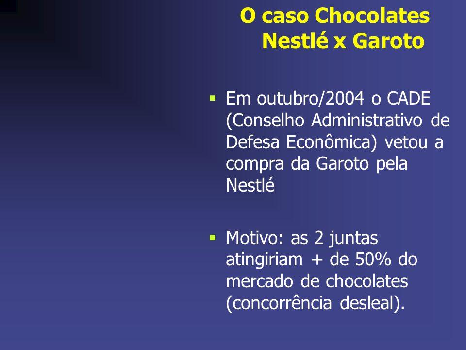 O caso Chocolates Nestlé x Garoto Em outubro/2004 o CADE (Conselho Administrativo de Defesa Econômica) vetou a compra da Garoto pela Nestlé Motivo: as 2 juntas atingiriam + de 50% do mercado de chocolates (concorrência desleal).