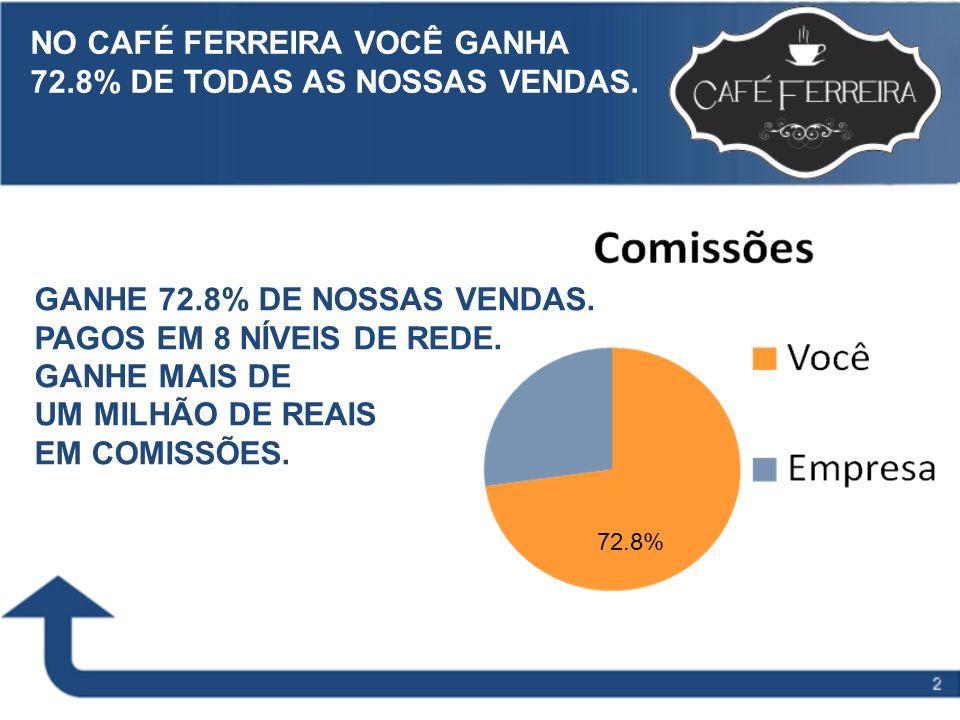 Slide Title to go here 72.8% NO CAFÉ FERREIRA VOCÊ GANHA 72.8% DE TODAS AS NOSSAS VENDAS. GANHE 72.8% DE NOSSAS VENDAS. PAGOS EM 8 NÍVEIS DE REDE. GAN
