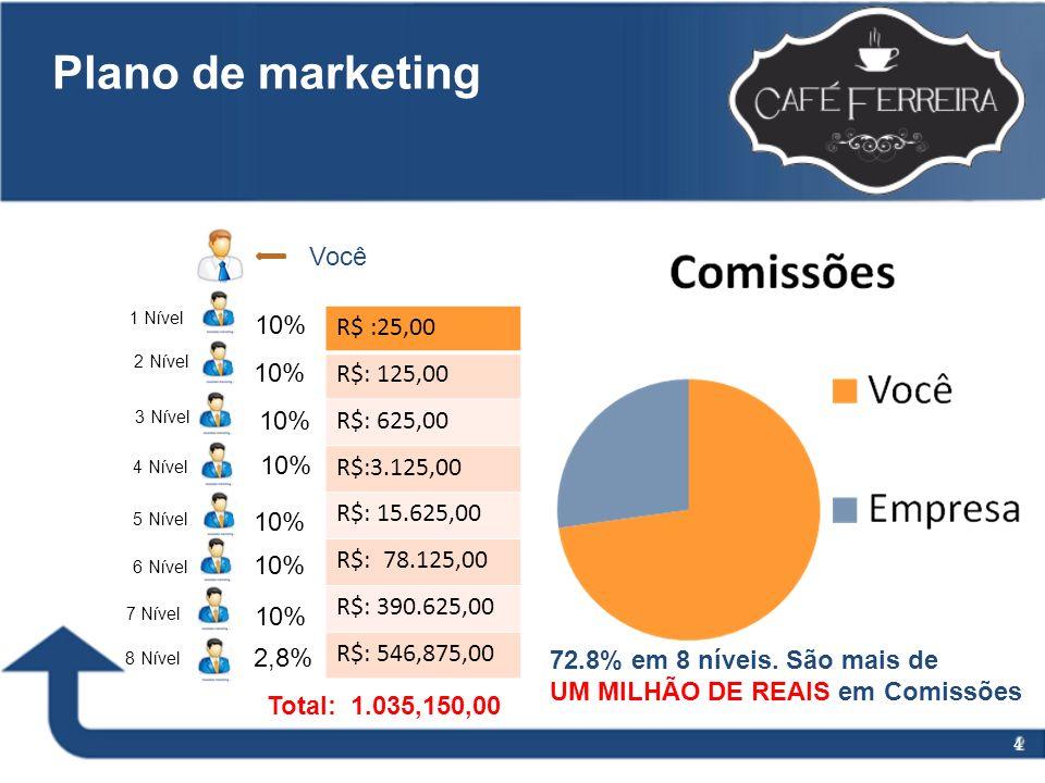4 Plano de marketing Você 1 Nível 2 Nível 3 Nível 4 Nível 5 Nível 6 Nível 7 Nível 8 Nível 2,8% 10% Total: 72.8% 72.8% em 8 níveis. São mais de UM MILH