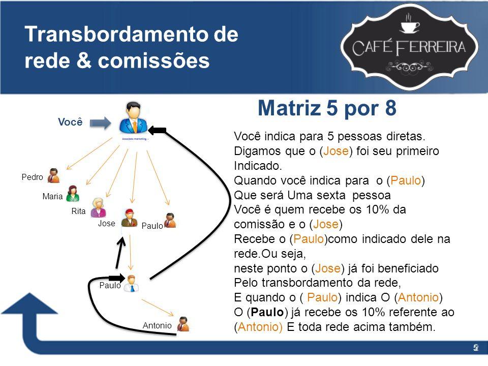 5 Transbordamento de rede & comissões Você Pedro Maria Rita Jose Paulo Antonio Matriz 5 por 8 Você indica para 5 pessoas diretas. Digamos que o (Jose)