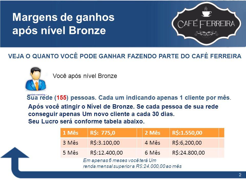 Margens de ganhos após nível Bronze VEJA O QUANTO VOCÊ PODE GANHAR FAZENDO PARTE DO CAFÉ FERREIRA Você após nível Bronze Sua rede (155) pessoas. Cada
