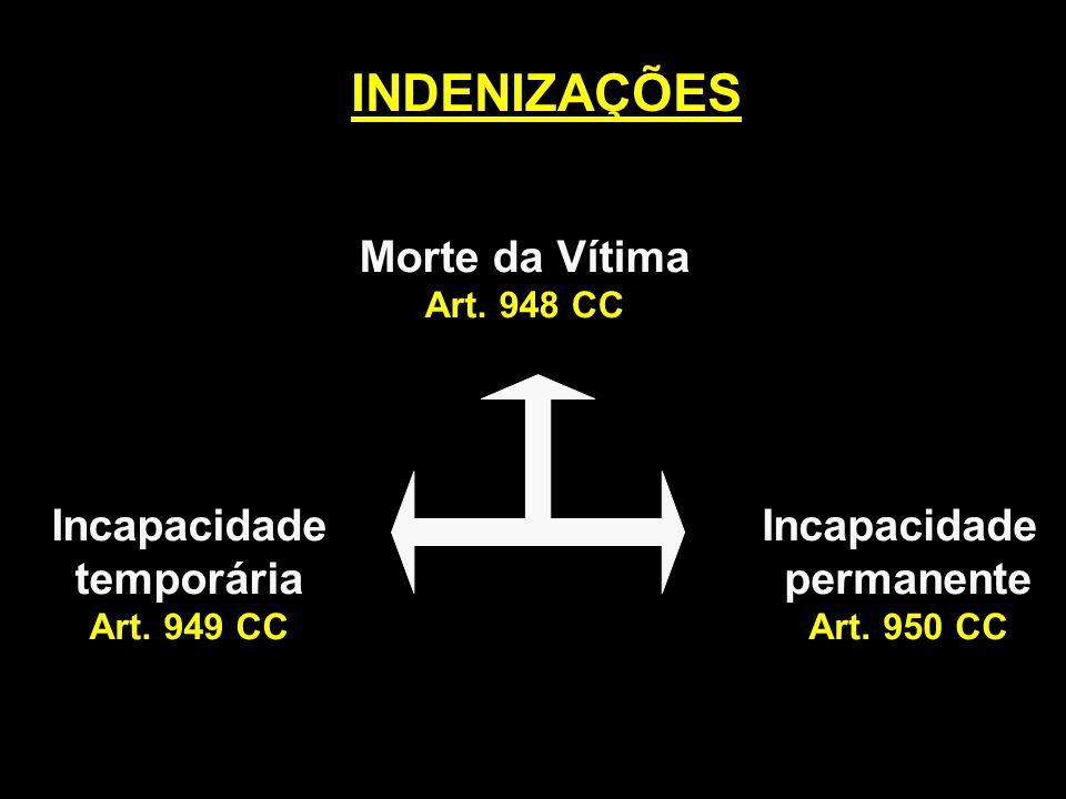 INDENIZAÇÕES Morte da Vítima Art. 948 CC Incapacidade temporária Art. 949 CC Incapacidade permanente Art. 950 CC