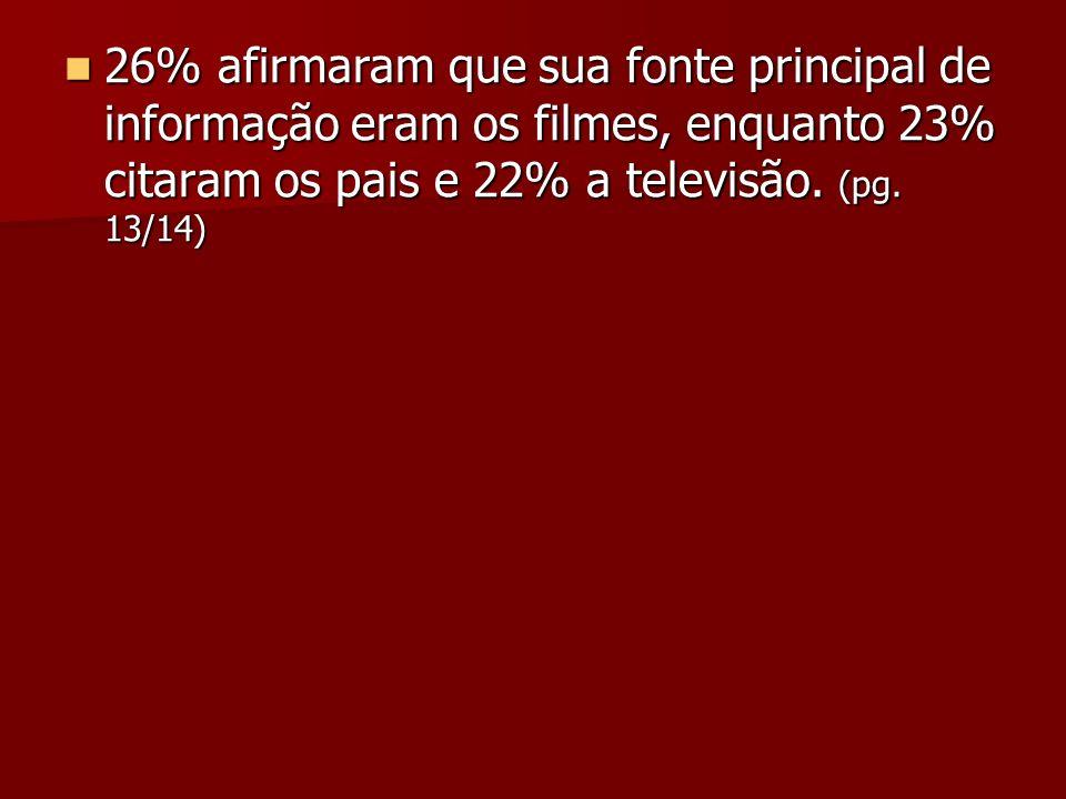 26% afirmaram que sua fonte principal de informação eram os filmes, enquanto 23% citaram os pais e 22% a televisão. (pg. 13/14) 26% afirmaram que sua