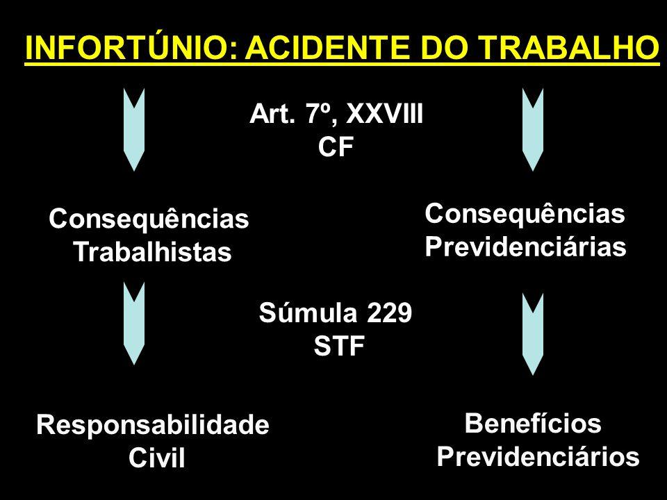 INFORTÚNIO: ACIDENTE DO TRABALHO Consequências Trabalhistas Consequências Previdenciárias Responsabilidade Civil Benefícios Previdenciários Art. 7º, X