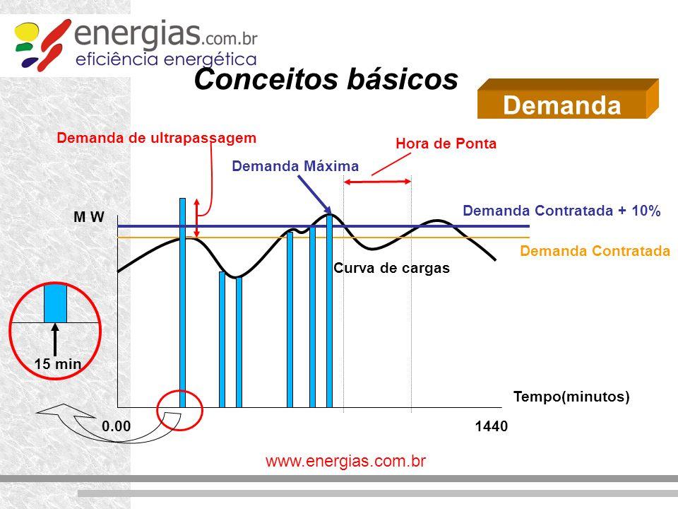 www.energias.com.br Conceitos básicos Demanda M W Tempo(minutos) 14400.00 Demanda Contratada Hora de Ponta Demanda de ultrapassagem Curva de cargas De