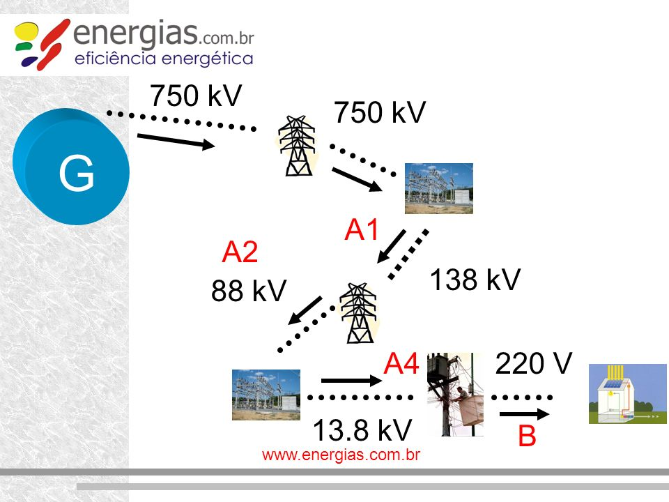 www.energias.com.br G 750 kV 138 kV 88 kV 13.8 kV 220 V A2 A4 B A1