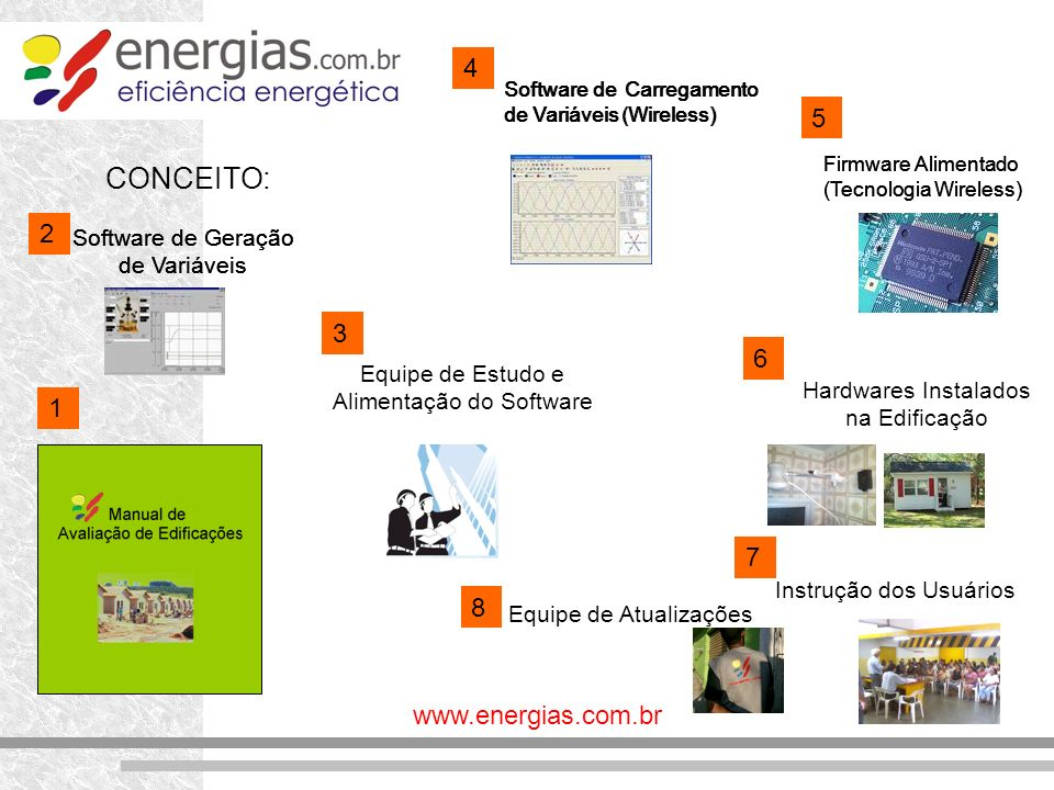 CONCEITO: Software de Geração de Variáveis Software de Carregamento de Variáveis (Wireless) 1 2 3 Firmware Alimentado (Tecnologia Wireless) 4 Equipe d