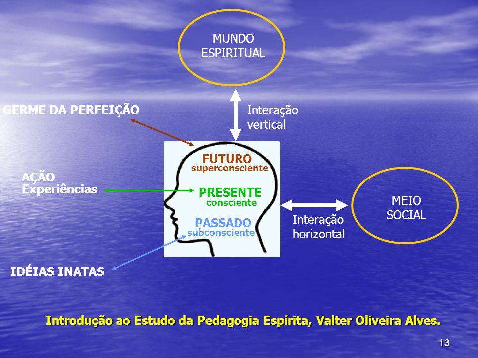 13 MUNDO ESPIRITUAL MEIO SOCIAL Interação vertical Interação horizontal FUTURO superconsciente PASSADO subconsciente PRESENTE consciente IDÉIAS INATAS