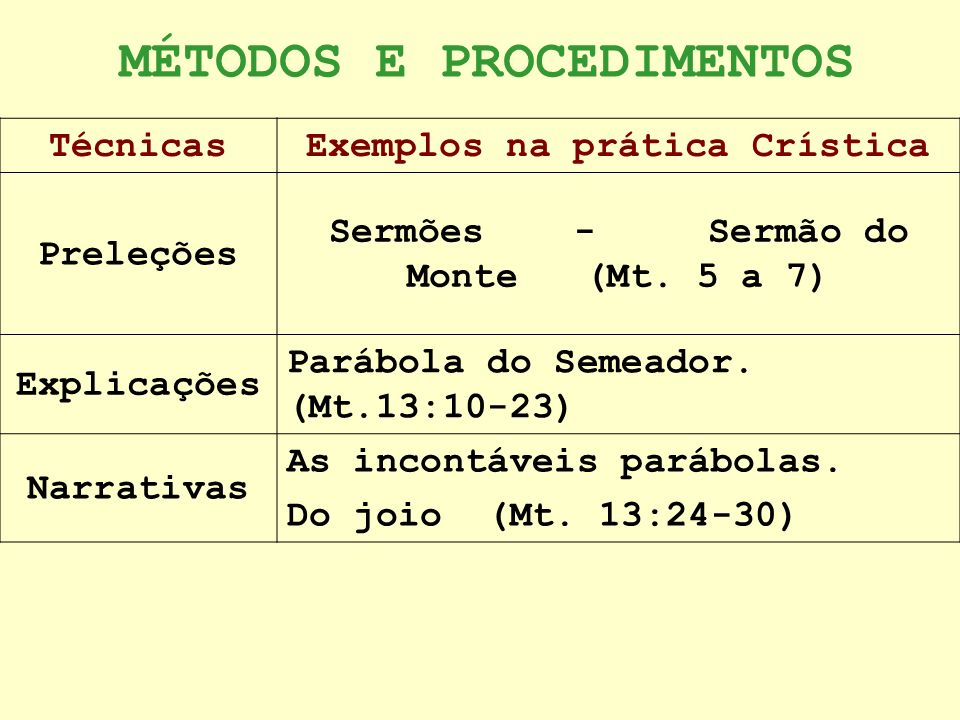 MÉTODOS E PROCEDIMENTOS TécnicasExemplos na prática Crística Preleções Sermões - Sermão do Monte (Mt. 5 a 7) Explicações Parábola do Semeador. (Mt.13: