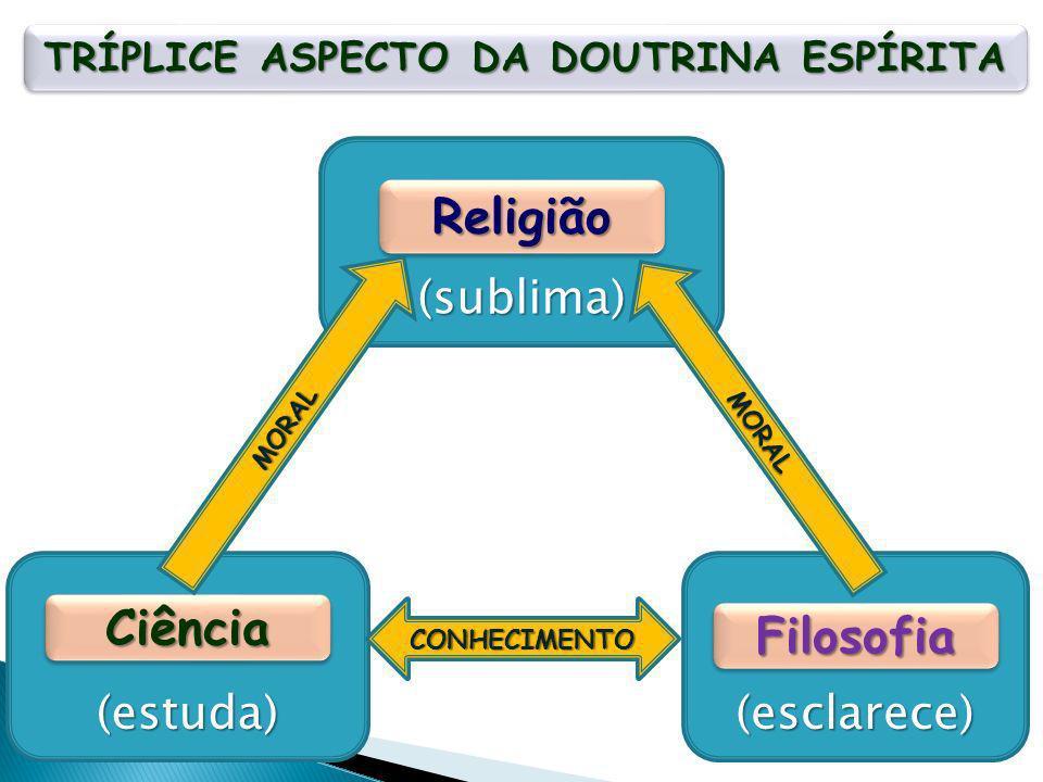 (estuda) CiênciaCiência (esclarece) FilosofiaFilosofia (sublima) ReligiãoReligião TRÍPLICE ASPECTO DA DOUTRINA ESPÍRITA CONHECIMENTO MORAL MORAL