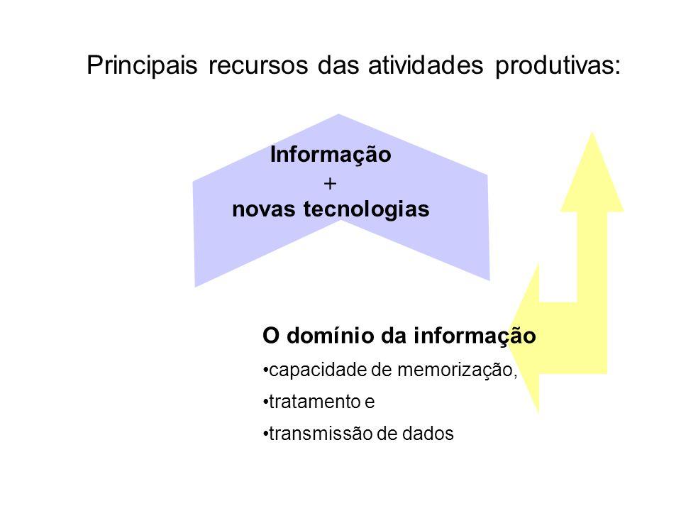 Informação novas tecnologias Principais recursos das atividades produtivas: O domínio da informação capacidade de memorização, tratamento e transmissã