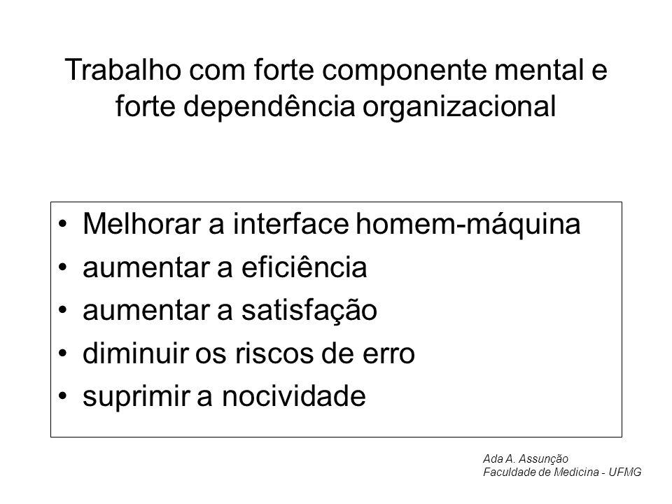 Trabalho com forte componente mental e forte dependência organizacional Melhorar a interface homem-máquina aumentar a eficiência aumentar a satisfação