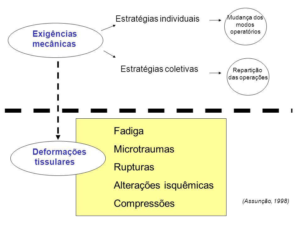 Exigências mecânicas Deformações tissulares Mudança dos modos operatórios Estratégias individuais Estratégias coletivas Repartição das operações Fadig