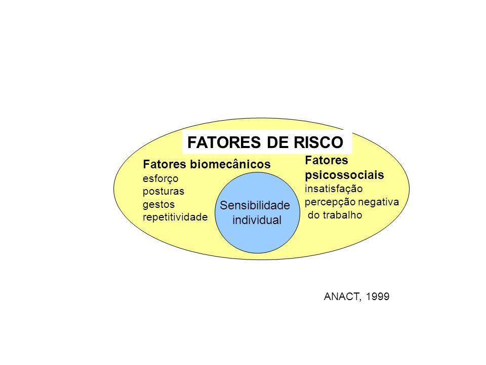 Sensibilidade individual Fatores psicossociais insatisfação percepção negativa do trabalho Fatores biomecânicos esforço posturas gestos repetitividade