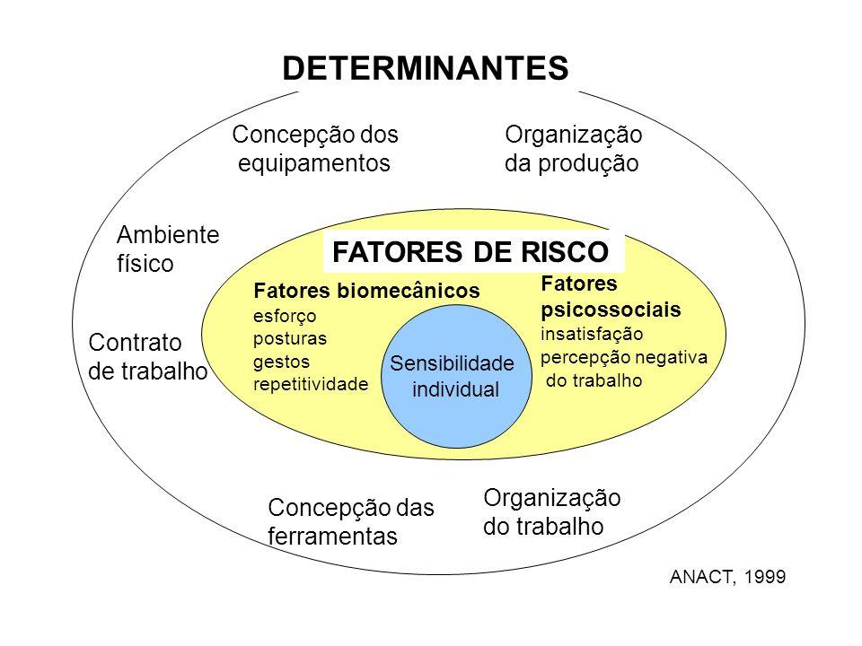 Organização do trabalho Contrato de trabalho Concepção dos equipamentos Concepção das ferramentas Ambiente físico Organização da produção DETERMINANTE