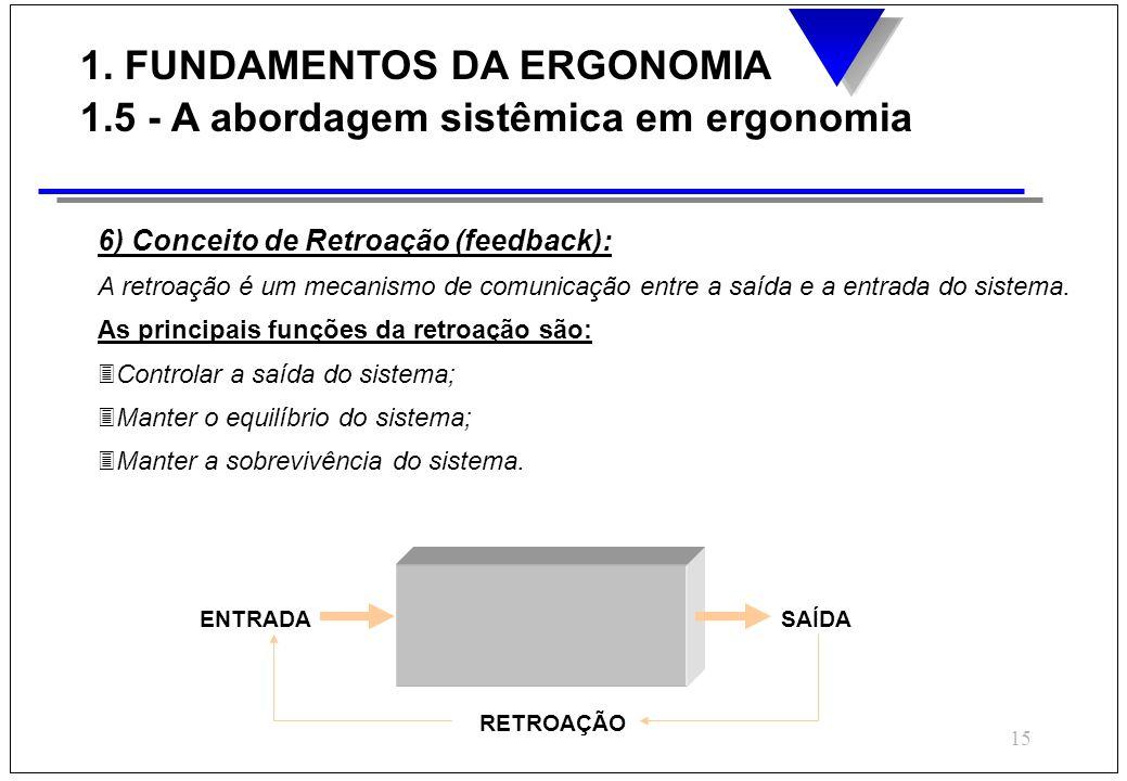 15 6) Conceito de Retroação (feedback): A retroação é um mecanismo de comunicação entre a saída e a entrada do sistema. As principais funções da retro