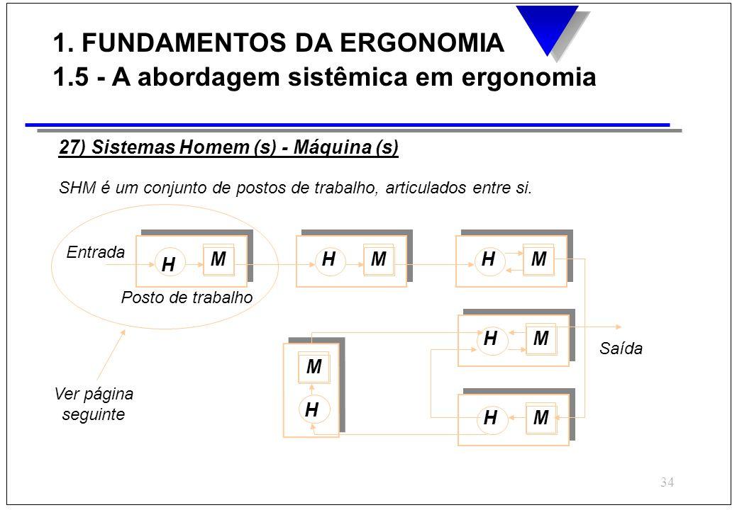 34 SHM é um conjunto de postos de trabalho, articulados entre si. Posto de trabalho Entrada Saída H H H H H H M M M M MM 27) Sistemas Homem (s) - Máqu