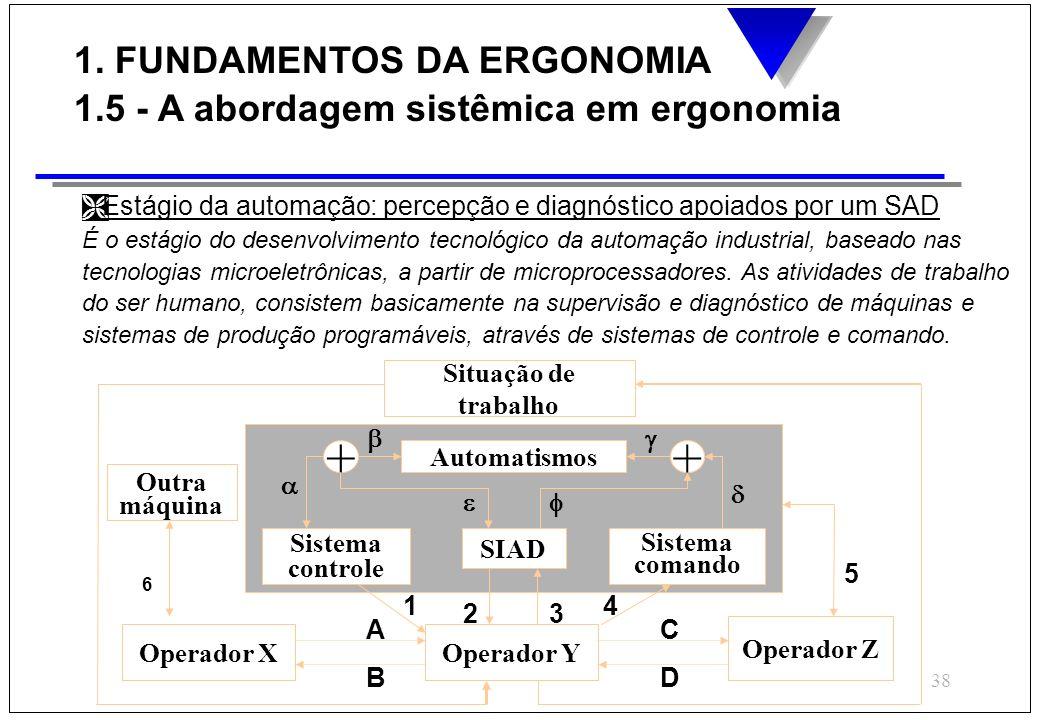 38 Operador Y Sistema controle Automatismos + Operador X Operador Z Situação de trabalho + Sistema comando SIAD Outra máquina 1 23 4 A B C D 5 6 Ì Est