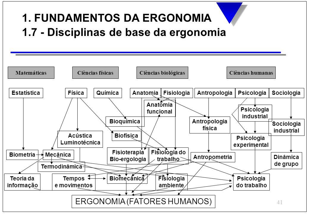 41 MatemáticasCiências físicasCiências biológicasCiências humanas EstatísticaFísicaQuímicaAnatomiaFisiologiaAntropologiaPsicologiaSociologia Anatomia