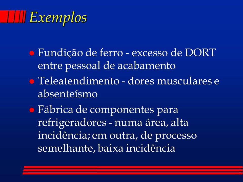Exemplos l Fundição de ferro - excesso de DORT entre pessoal de acabamento l Teleatendimento - dores musculares e absenteísmo l Fábrica de componentes