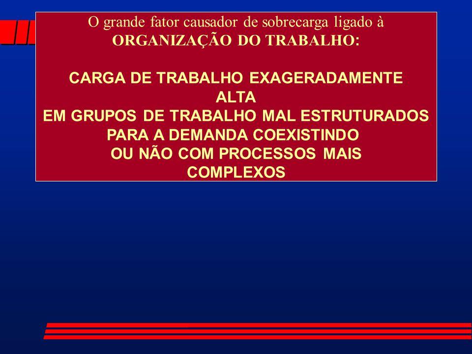 O grande fator causador de sobrecarga ligado à ORGANIZAÇÃO DO TRABALHO : CARGA DE TRABALHO EXAGERADAMENTE ALTA EM GRUPOS DE TRABALHO MAL ESTRUTURADOS